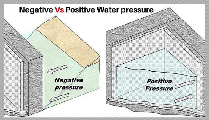 Negative side waterproofing
